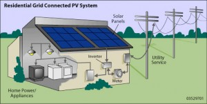 res-grid-con-pv-system